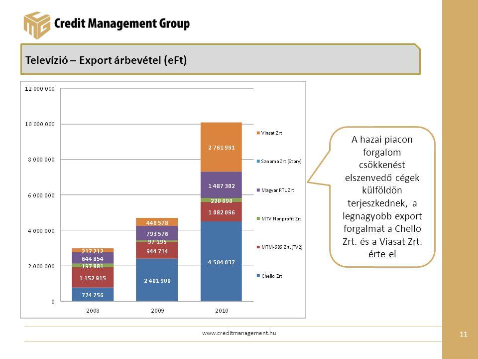 www.creditmanagement.hu 11 Televízió – Export árbevétel (eFt) A hazai piacon forgalom csökkenést elszenvedő cégek külföldön terjeszkednek, a legnagyobb export forgalmat a Chello Zrt.