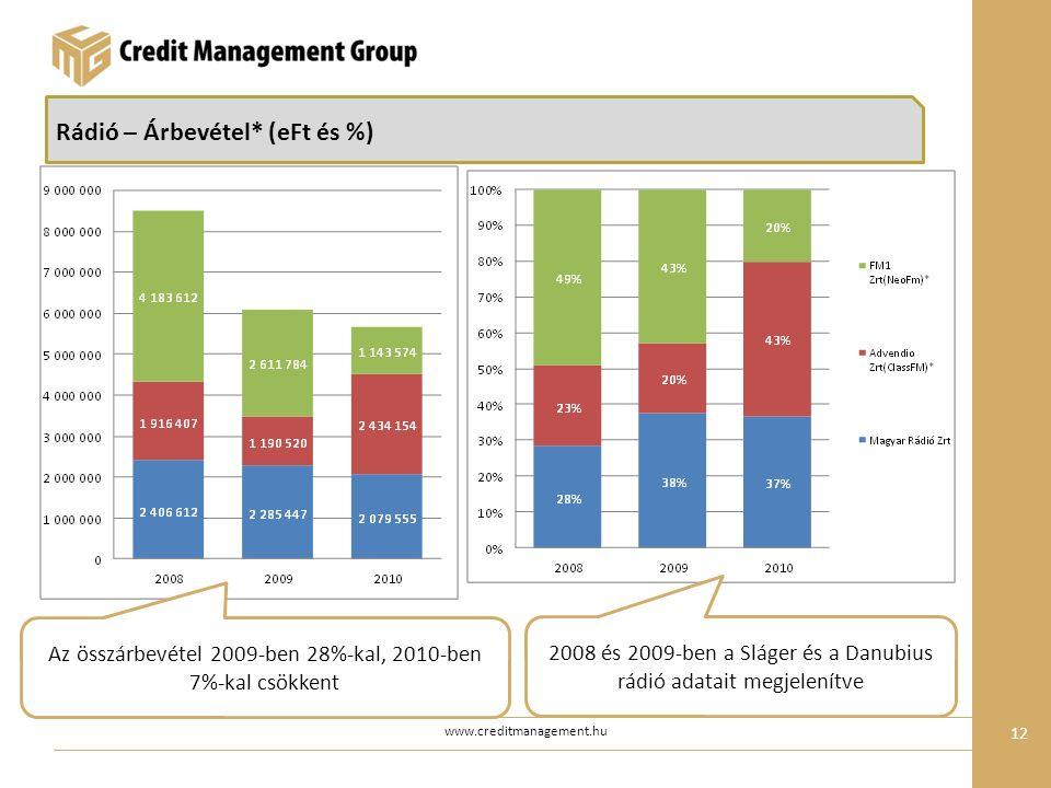 www.creditmanagement.hu 12 Rádió – Árbevétel* (eFt és %) Az összárbevétel 2009-ben 28%-kal, 2010-ben 7%-kal csökkent 2008 és 2009-ben a Sláger és a Danubius rádió adatait megjelenítve