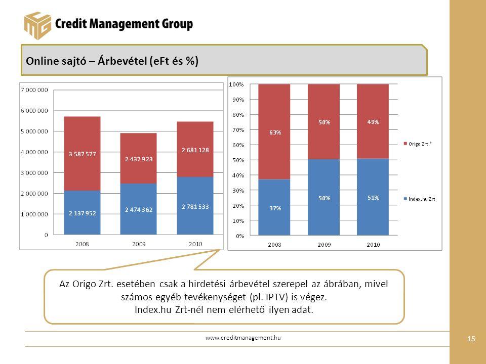 www.creditmanagement.hu 15 Online sajtó – Árbevétel (eFt és %) Az Origo Zrt.