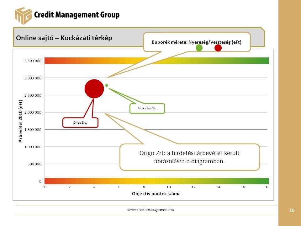 www.creditmanagement.hu 16 Online sajtó – Kockázati térkép Origo Zrt.
