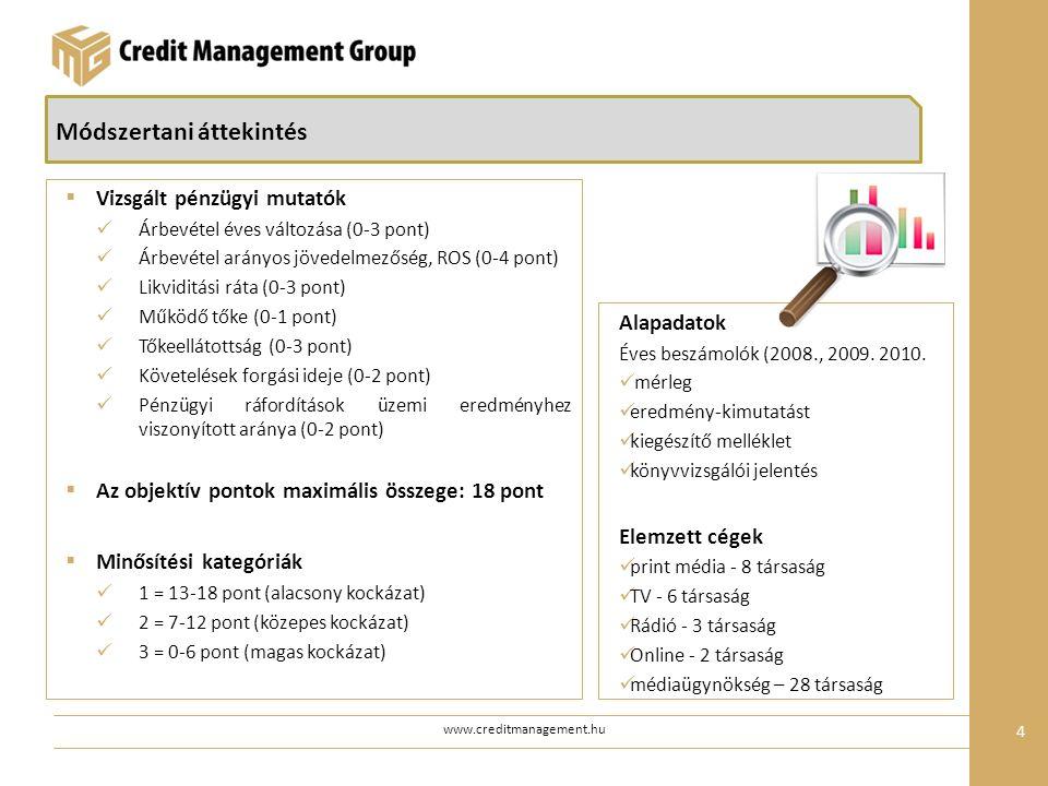 www.creditmanagement.hu 4  Vizsgált pénzügyi mutatók Árbevétel éves változása (0-3 pont) Árbevétel arányos jövedelmezőség, ROS (0-4 pont) Likviditási ráta (0-3 pont) Működő tőke (0-1 pont) Tőkeellátottság (0-3 pont) Követelések forgási ideje (0-2 pont) Pénzügyi ráfordítások üzemi eredményhez viszonyított aránya (0-2 pont)  Az objektív pontok maximális összege: 18 pont  Minősítési kategóriák 1 = 13-18 pont (alacsony kockázat) 2 = 7-12 pont (közepes kockázat) 3 = 0-6 pont (magas kockázat) Módszertani áttekintés Alapadatok Éves beszámolók (2008., 2009.