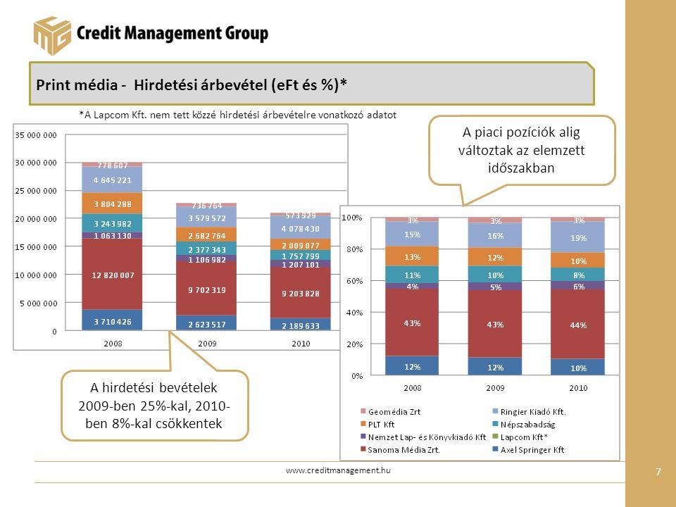 www.creditmanagement.hu 7 Print média - Hirdetési árbevétel (eFt és %)* A piaci pozíciók alig változtak az elemzett időszakban A hirdetési bevételek 2009-ben 25%-kal, 2010- ben 8%-kal csökkentek *A Lapcom Kft.