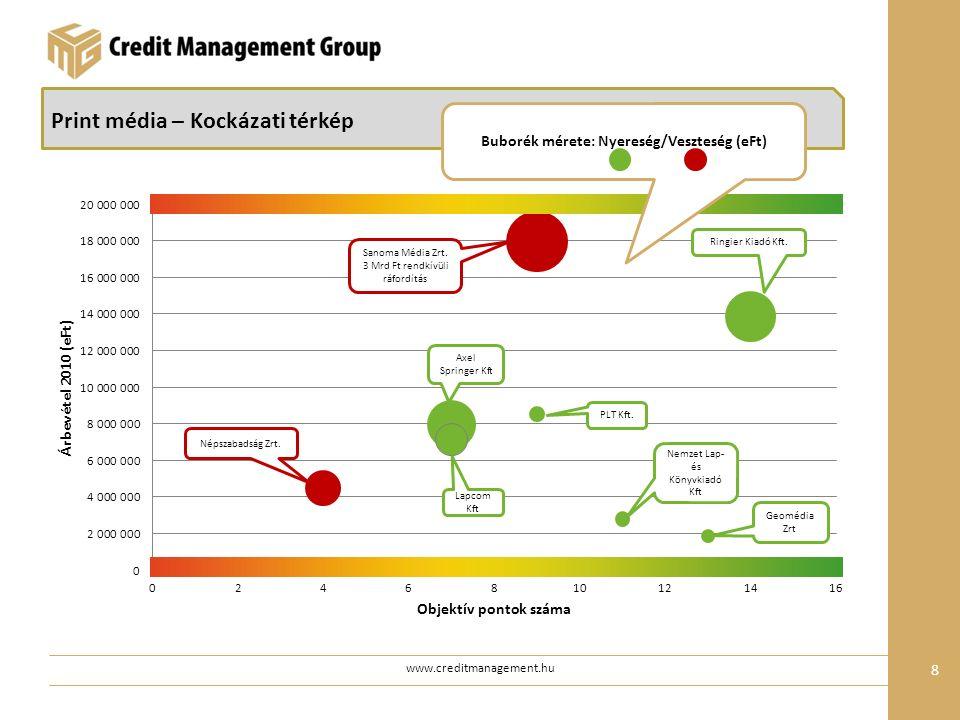 www.creditmanagement.hu 19 Médiaügynökségek – Árbevétel (%) A piaci pozíciók alig változtak a vizsgált időszakban, abszolút értékben a legnagyobb forgalomcsökkenést a Mediaedgecia Hungary Kft.