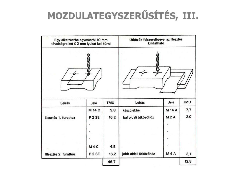 MOZDULATEGYSZERŰSÍTÉS, III.