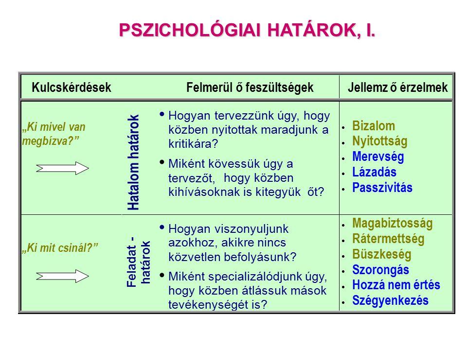 PSZICHOLÓGIAI HATÁROK, I.