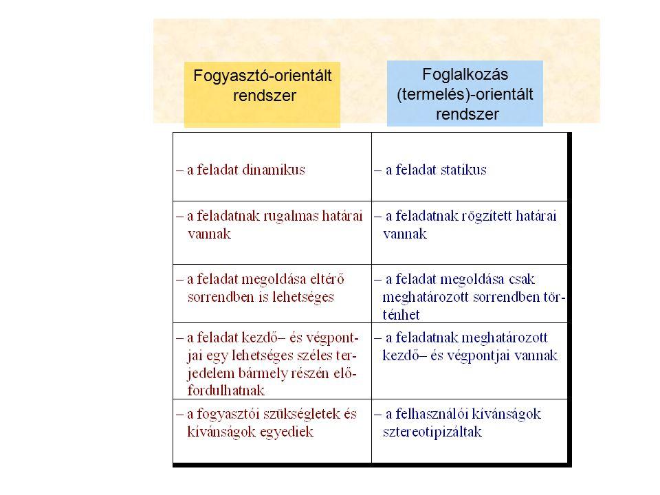 Fogyasztó-orientált rendszer Foglalkozás (termelés)-orientált rendszer