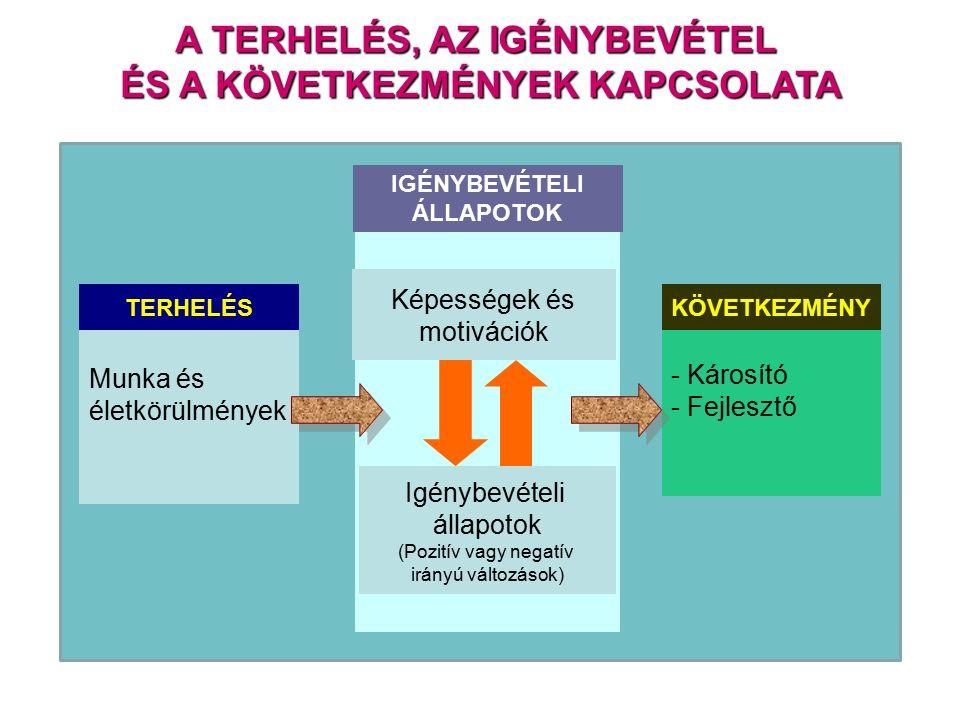 Munka és életkörülmények - Károsító - Fejlesztő TERHELÉSKÖVETKEZMÉNY IGÉNYBEVÉTELI ÁLLAPOTOK Képességek és motivációk Igénybevételi állapotok (Pozitív vagy negatív irányú változások) A TERHELÉS, AZ IGÉNYBEVÉTEL ÉS A KÖVETKEZMÉNYEK KAPCSOLATA
