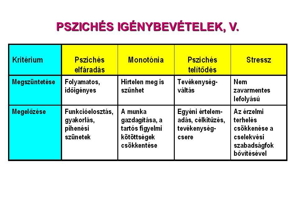 PSZICHÉS IGÉNYBEVÉTELEK, V.