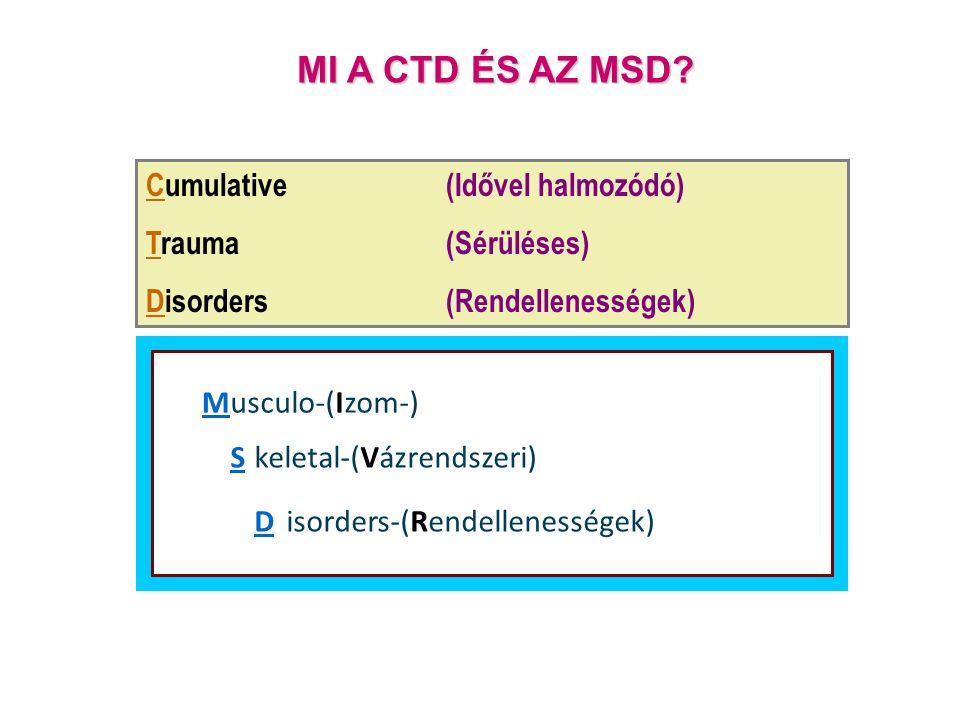 Cumulative(Idővel halmozódó) Trauma(Sérüléses) Disorders(Rendellenességek) MI A CTD ÉS AZ MSD.