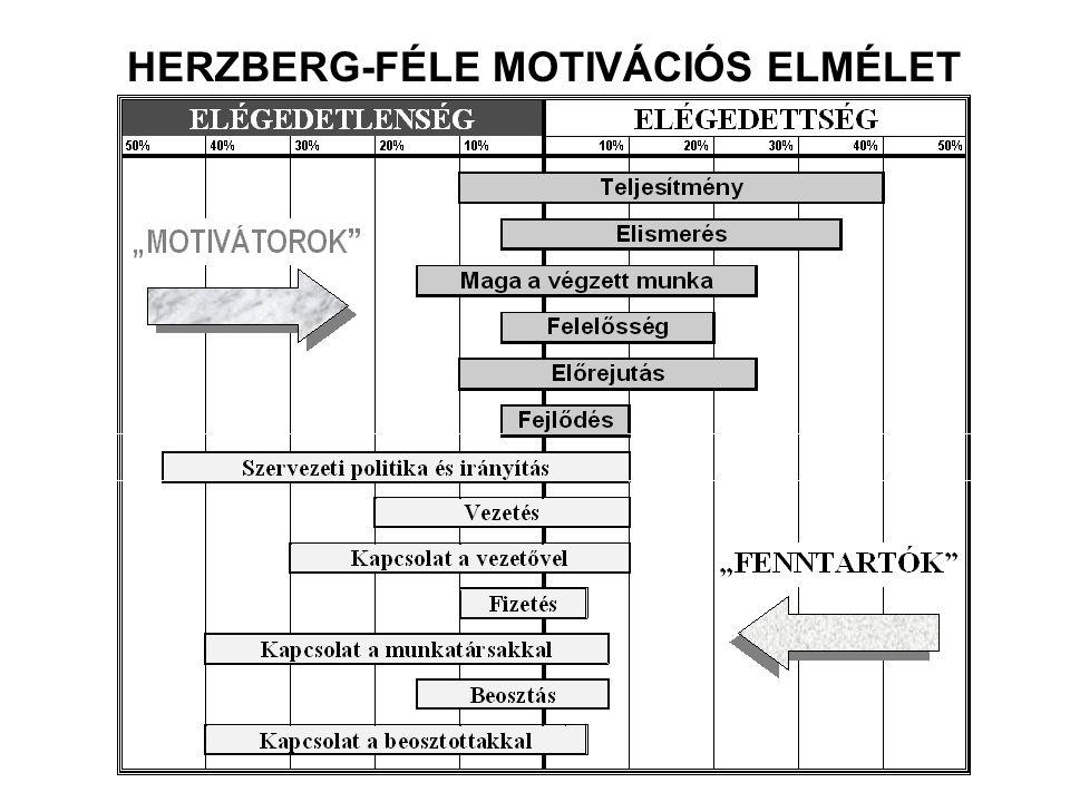 HERZBERG-FÉLE MOTIVÁCIÓS ELMÉLET