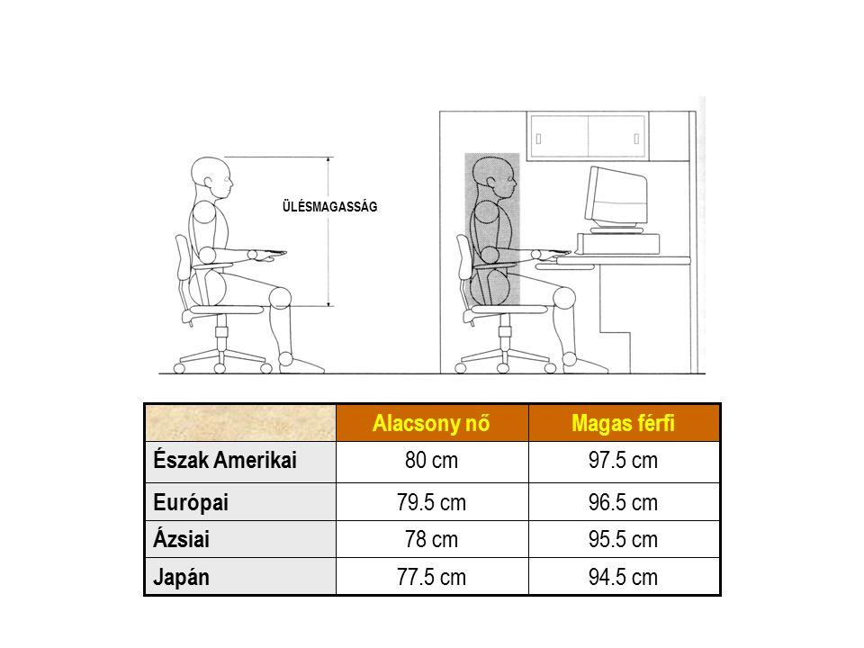94.5 cm77.5 cm Japán 95.5 cm78 cm Ázsiai 96.5 cm79.5 cm Európai 97.5 cm80 cm Észak Amerikai Magas férfiAlacsony nő ÜLÉSMAGASSÁG