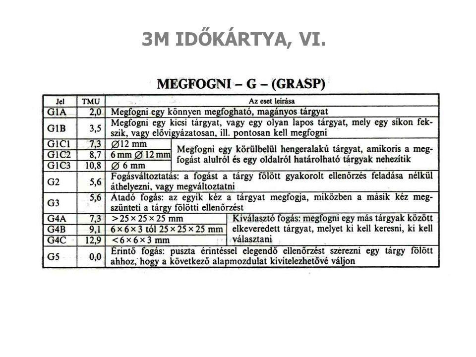 3M IDŐKÁRTYA, VI.