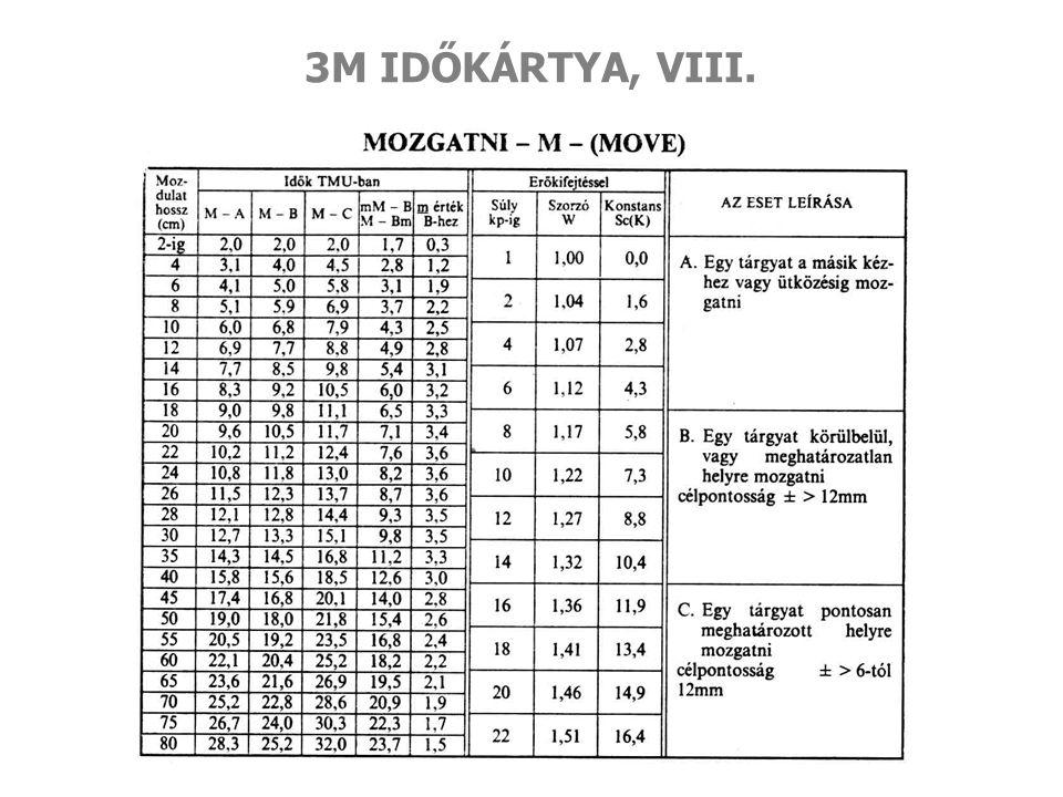 3M IDŐKÁRTYA, VIII.