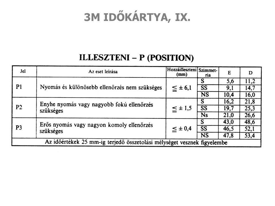 3M IDŐKÁRTYA, IX.