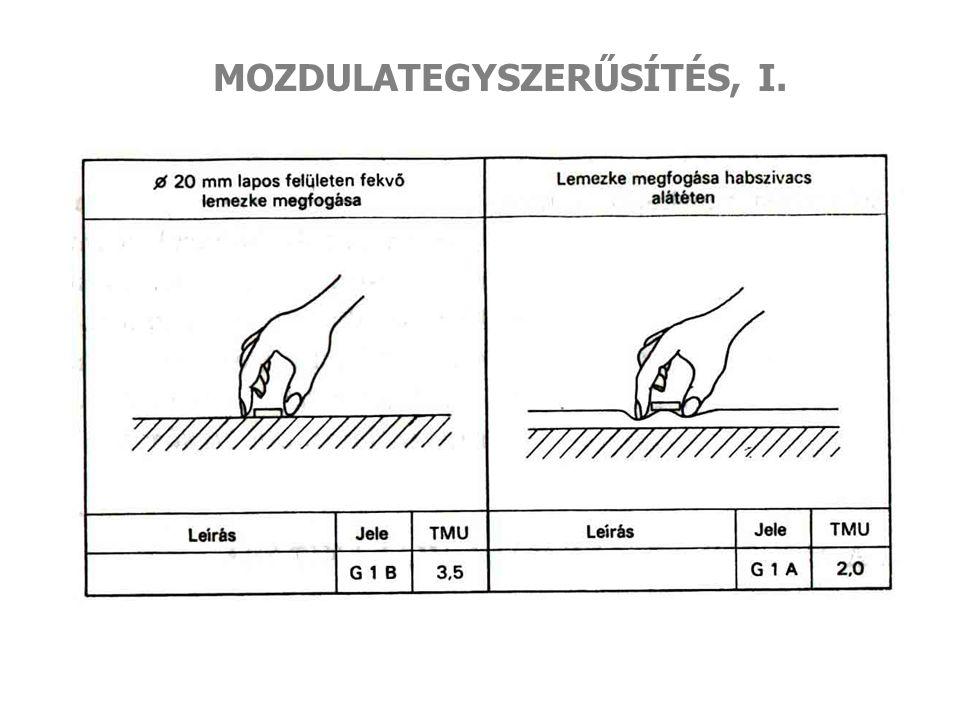 MOZDULATEGYSZERŰSÍTÉS, I.