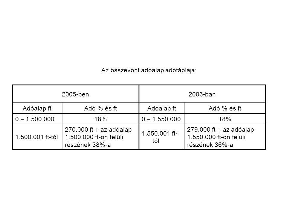 Az összevont adóalap adótáblája: 2005-ben2006-ban Adóalap ftAdó % és ftAdóalap ftAdó % és ft 0  1.500.000 18% 0  1.550.000 18% 1.500.001 ft-tól 270.000 ft  az adóalap 1.500.000 ft-on felüli részének 38%-a 1.550.001 ft- tól 279.000 ft  az adóalap 1.550.000 ft-on felüli részének 36%-a