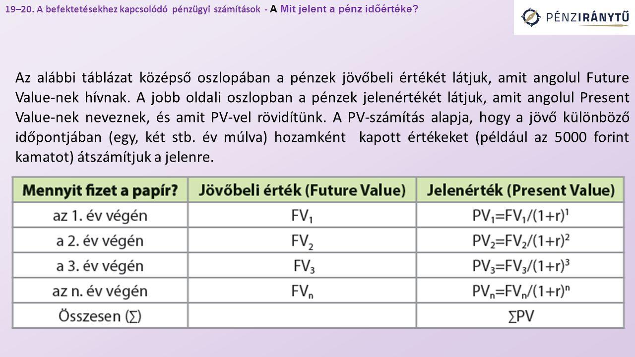 Az alábbi táblázat középső oszlopában a pénzek jövőbeli értékét látjuk, amit angolul Future Value-nek hívnak.