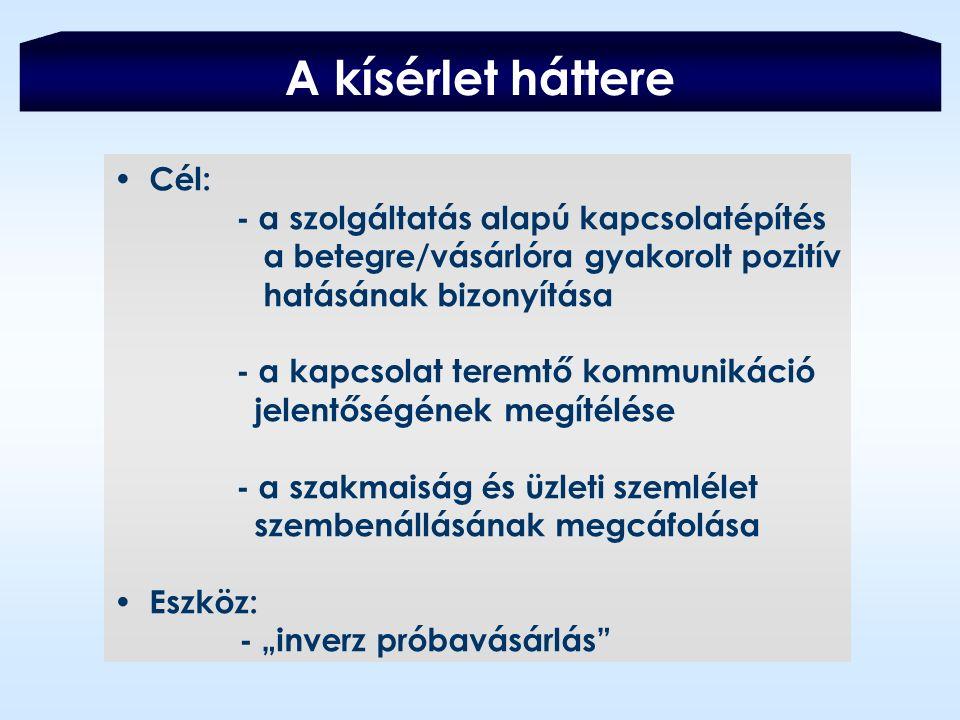"""A kísérlet háttere Cél: - a szolgáltatás alapú kapcsolatépítés a betegre/vásárlóra gyakorolt pozitív hatásának bizonyítása - a kapcsolat teremtő kommunikáció jelentőségének megítélése - a szakmaiság és üzleti szemlélet szembenállásának megcáfolása Eszköz: - """"inverz próbavásárlás"""