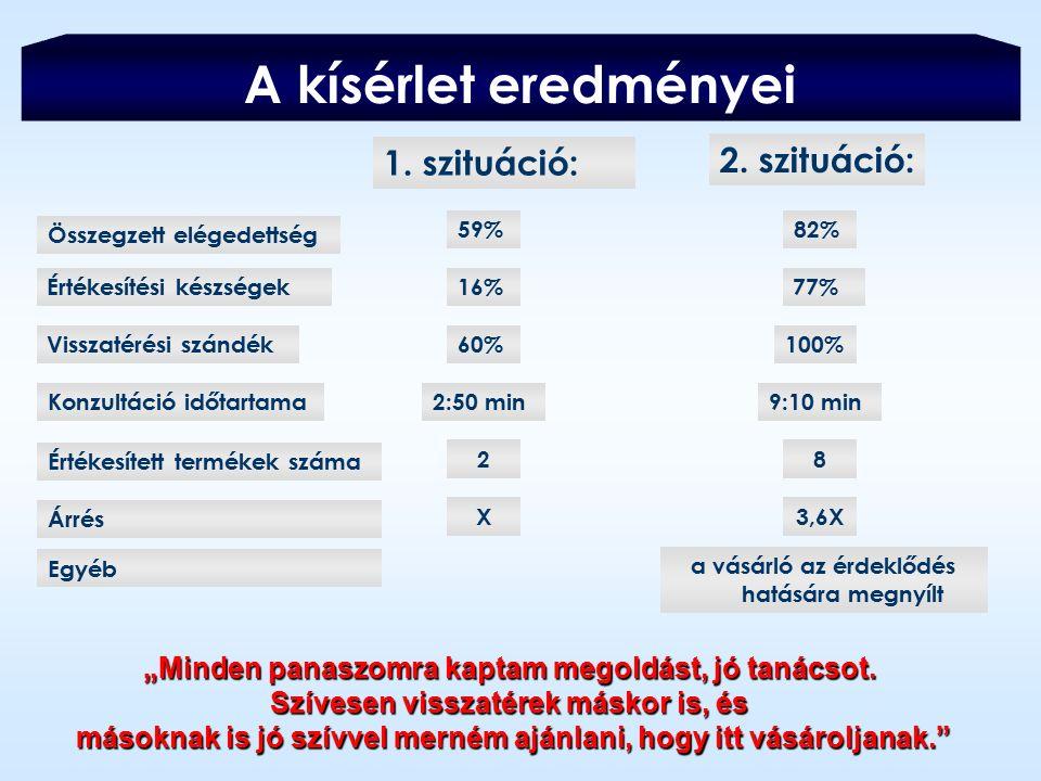 A kísérlet eredményei 1. szituáció: 2. szituáció: Visszatérési szándék60%100% Konzultáció időtartama2:50 min9:10 min Összegzett elégedettség 59%82% Ér