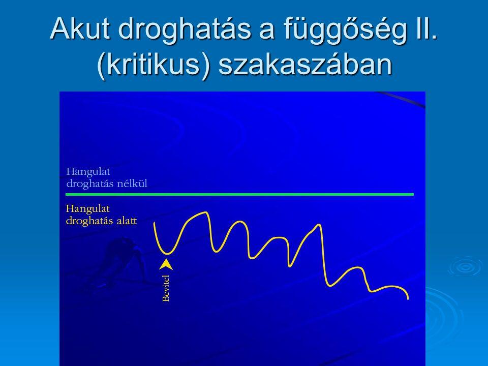 Akut droghatás a függőség II. (kritikus) szakaszában