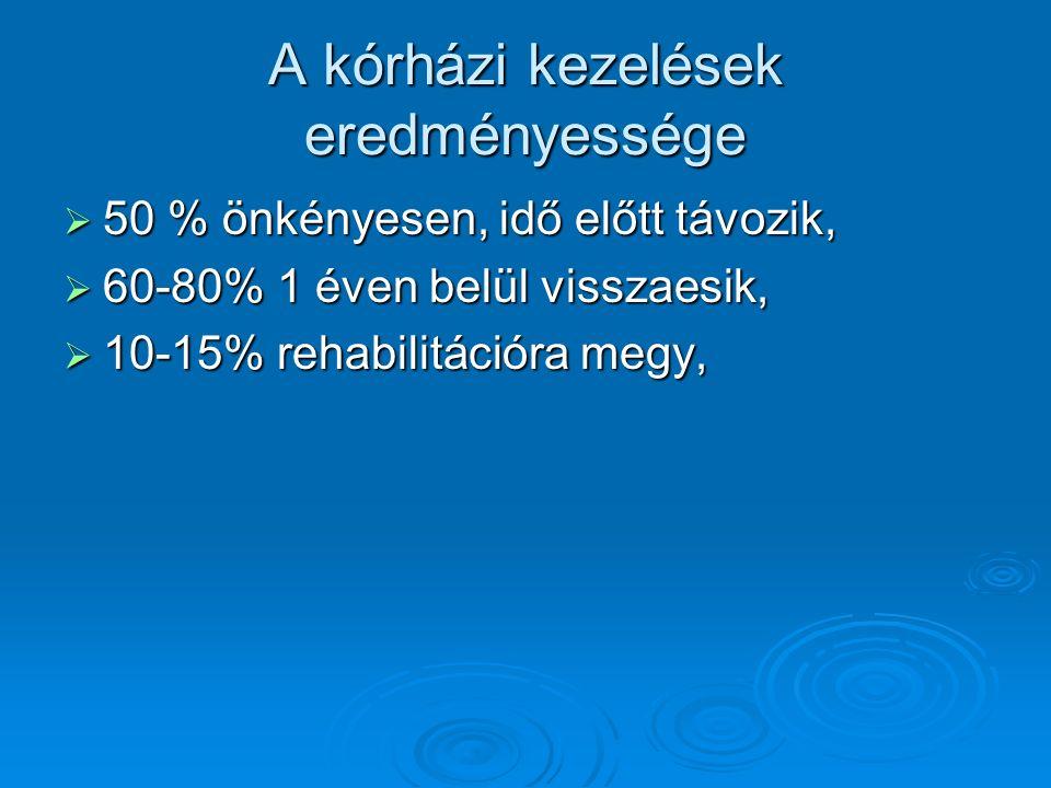 A kórházi kezelések eredményessége  50 % önkényesen, idő előtt távozik,  60-80% 1 éven belül visszaesik,  10-15% rehabilitációra megy,