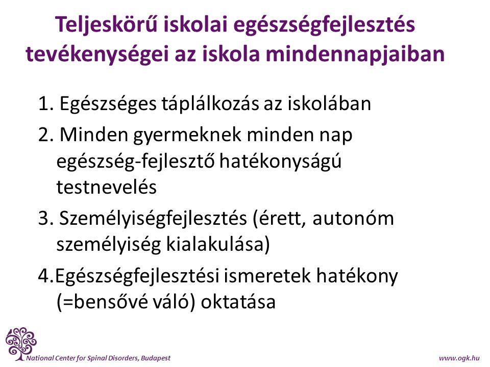 National Center for Spinal Disorders, Budapest www.ogk.hu Szignifikáns csökkenés a tartáshibák előfordulásában (gerinc-egérrel mérve) TARTÁSHIBÁKnyakihátiágyéki elsimult lordózis fokozott lordosis elsimult kifózis ** fokozott kifózis ** elsimult lordosis fokozott lordosis* mellkas- deformitás váll assz.