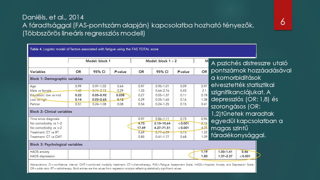 Daniëls, et al., 2014 A fáradtsággal (FAS-pontszám alapján) kapcsolatba hozható tényezők. (Többszörös lineáris regressziós modell) 6 A pszichés distre