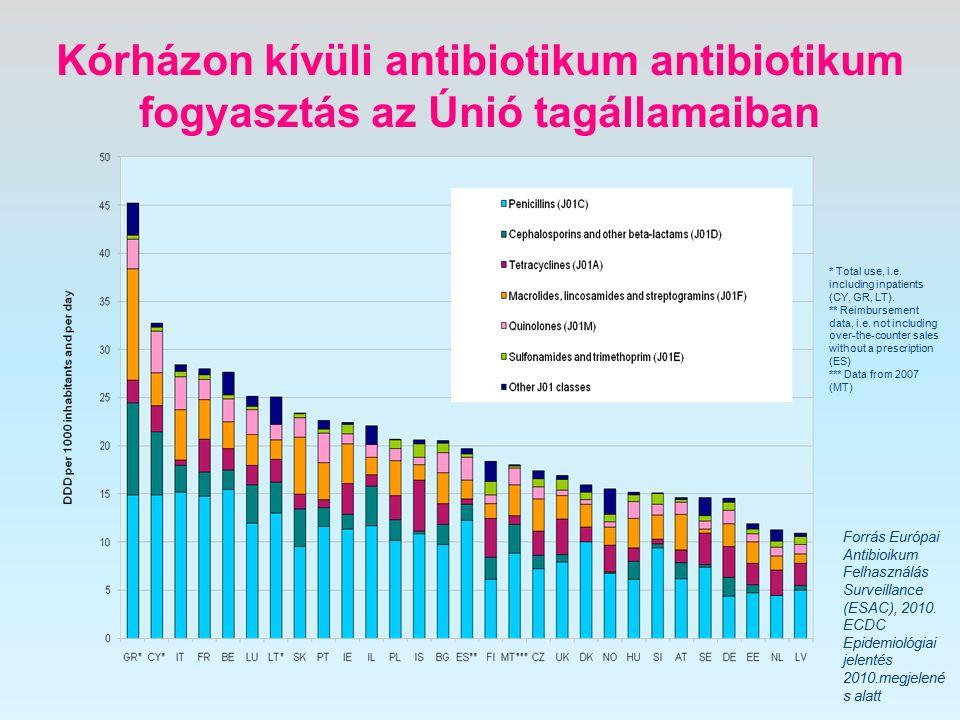 Forrás Európai Antibioikum Felhasználás Surveillance (ESAC), 2010.