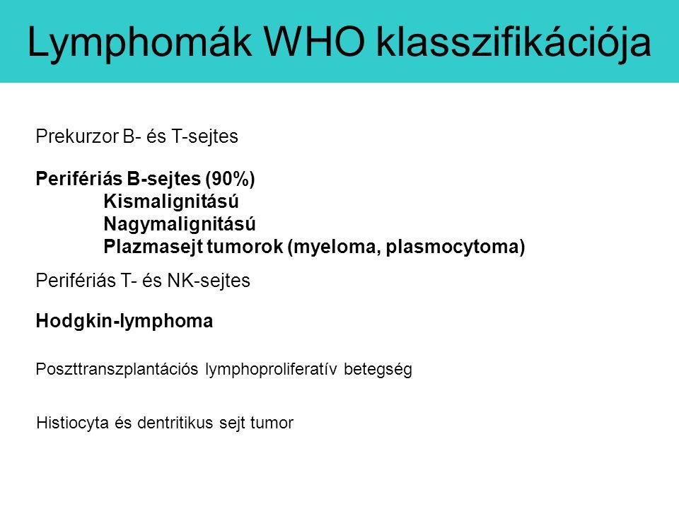 Perifériás B-sejtes (90%) Kismalignitású Nagymalignitású Plazmasejt tumorok (myeloma, plasmocytoma) Perifériás T- és NK-sejtes Prekurzor B- és T-sejtes Hodgkin-lymphoma Histiocyta és dentritikus sejt tumor Poszttranszplantációs lymphoproliferatív betegség Lymphomák WHO klasszifikációja