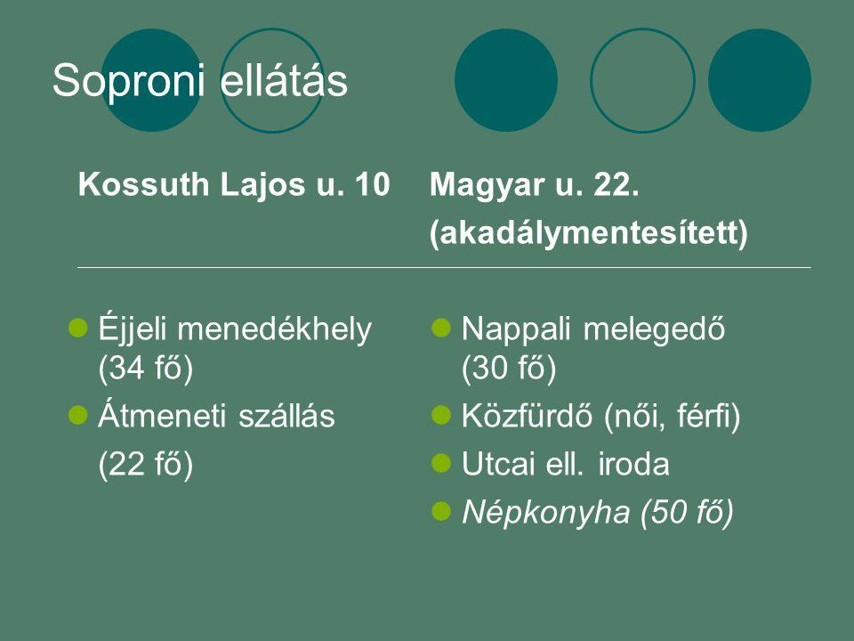 Soproni ellátás Kossuth Lajos u. 10 Éjjeli menedékhely (34 fő) Átmeneti szállás (22 fő) Magyar u. 22. (akadálymentesített) Nappali melegedő (30 fő) Kö