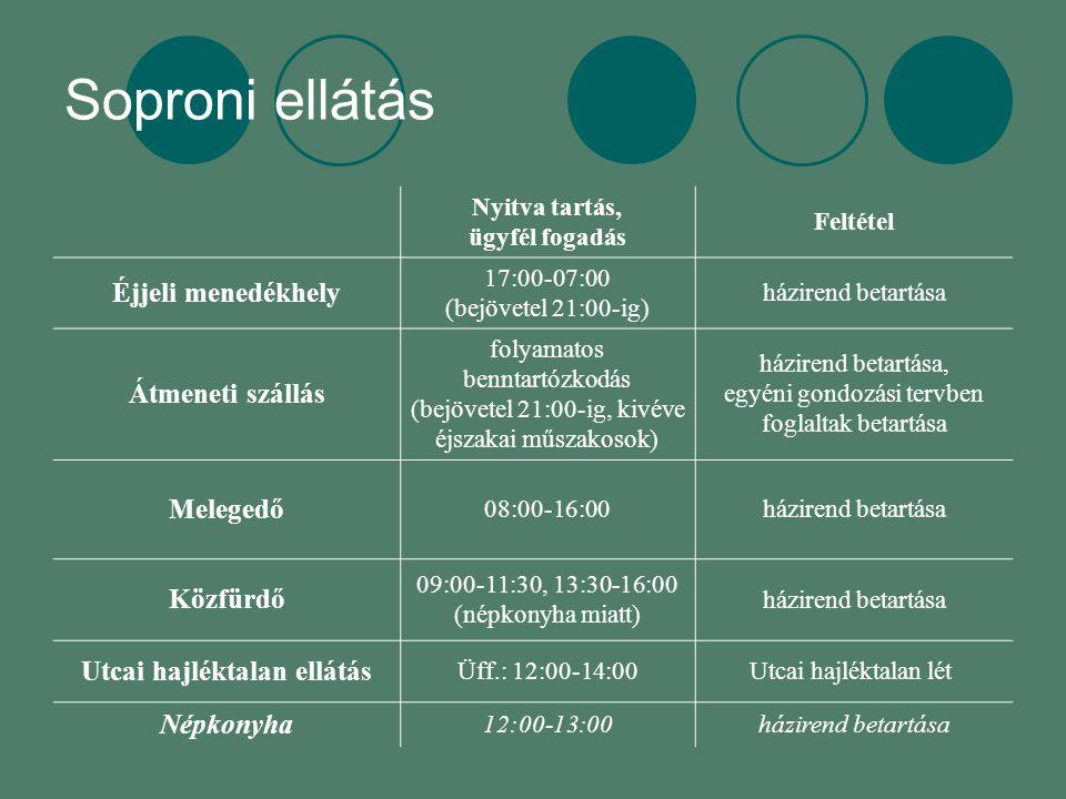 Soproni ellátás Nyitva tartás, ügyfél fogadás Feltétel Éjjeli menedékhely 17:00-07:00 (bejövetel 21:00-ig) házirend betartása Átmeneti szállás folyamatos benntartózkodás (bejövetel 21:00-ig, kivéve éjszakai műszakosok) házirend betartása, egyéni gondozási tervben foglaltak betartása Melegedő 08:00-16:00házirend betartása Közfürdő 09:00-11:30, 13:30-16:00 (népkonyha miatt) házirend betartása Utcai hajléktalan ellátás Üff.: 12:00-14:00Utcai hajléktalan lét Népkonyha 12:00-13:00házirend betartása