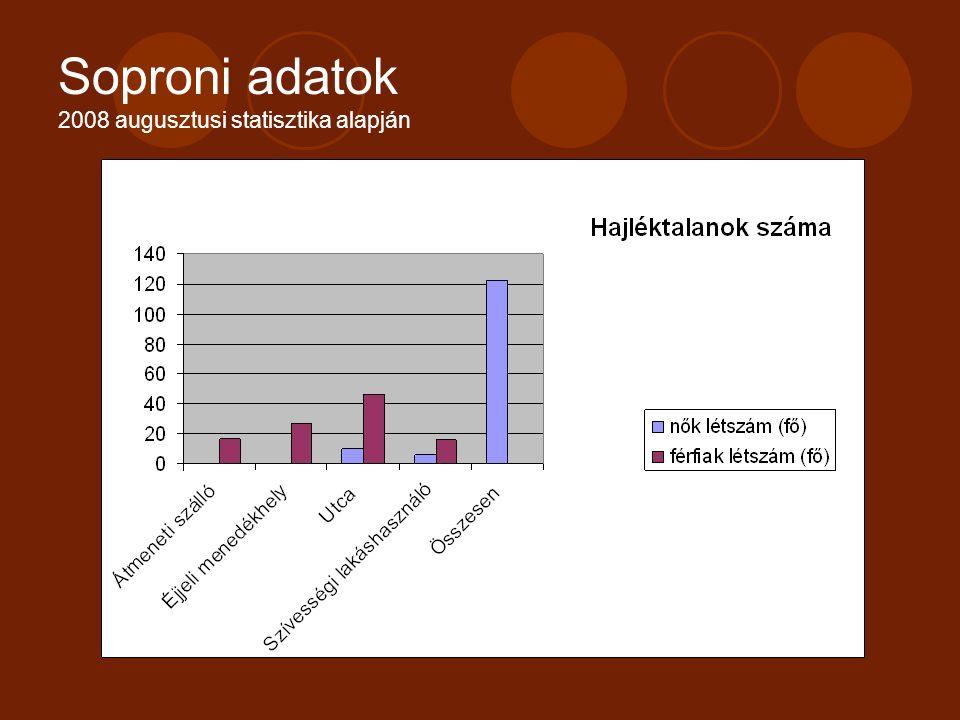 Soproni adatok 2008 augusztusi statisztika alapján