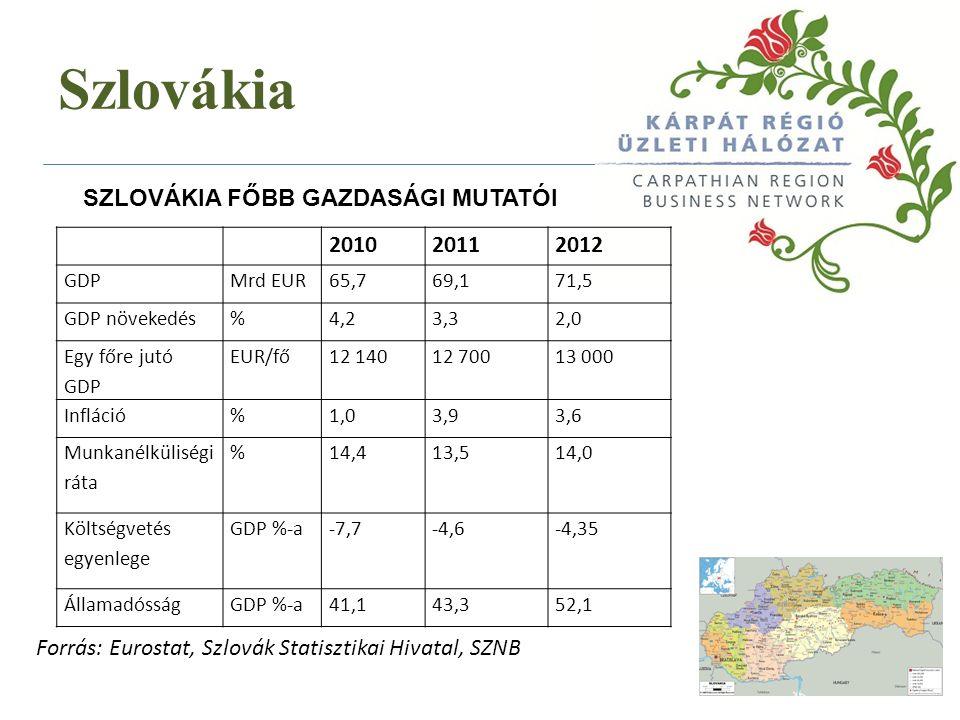 Szlovákia SZLOVÁKIA - ADÓRENDSZER Jogi személyek Társasági adó23% Adóelőleg havonta vagy negyedévente Természetes személy Jövedelemadó19% Létminimum 176,8 szereséig /34401,74 EUR/ Jövedelemadó25% Létminimum 176,8 szerese felett Forgalmi adó Általános forgalmi adó - DPH 20% Negyedéves fizetés, 331 939,9EUR felett havi Csökkentett kulcs10%Gyógyszerek, egészségügyi eszközök, tankönyvek