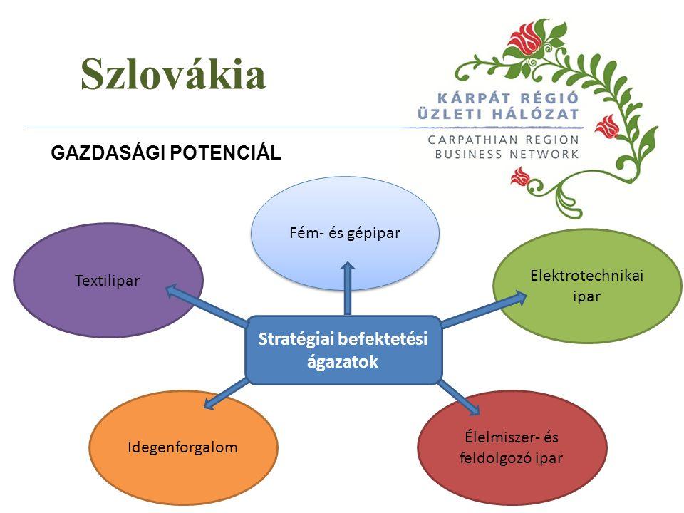 Szlovákia GAZDASÁGI POTENCIÁL Textilipar Fém- és gépipar Elektrotechnikai ipar Idegenforgalom Élelmiszer- és feldolgozó ipar Stratégiai befektetési ágazatok