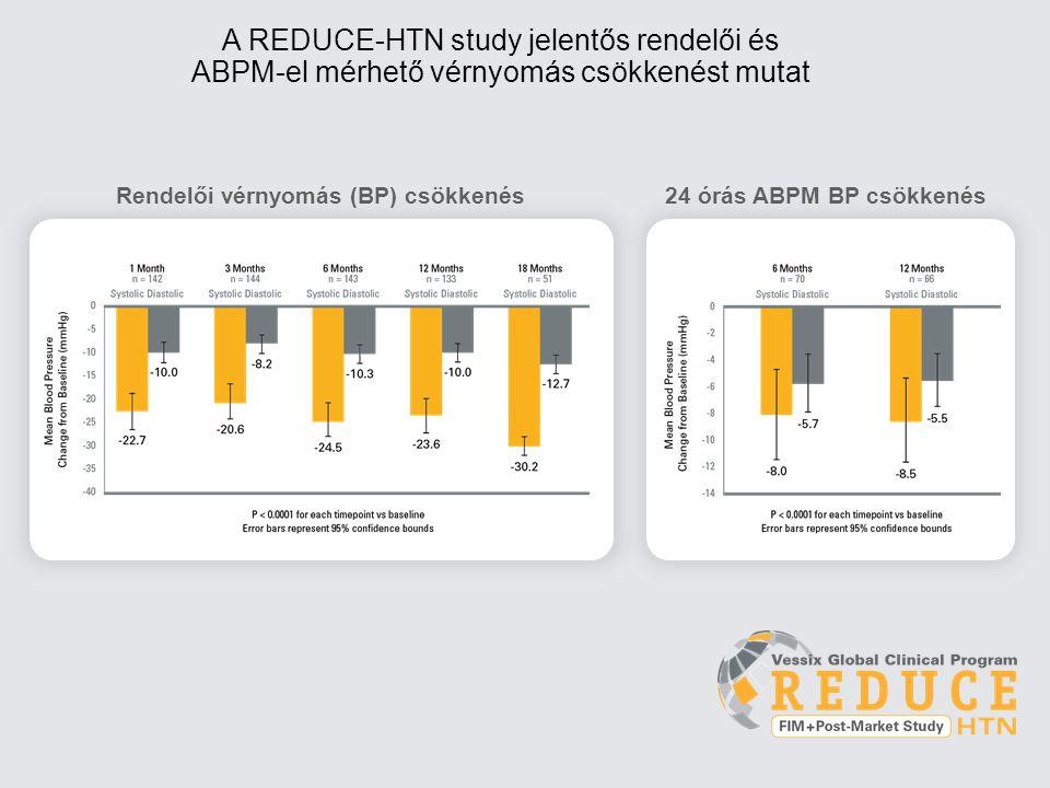 Rendelői vérnyomás (BP) csökkenés A REDUCE-HTN study jelentős rendelői és ABPM-el mérhető vérnyomás csökkenést mutat 24 órás ABPM BP csökkenés
