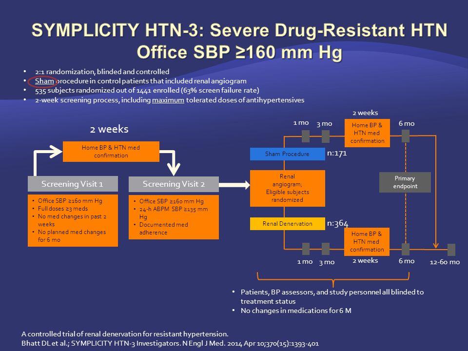 Home BP & HTN med confirmation Office SBP ≥160 mm Hg Full doses ≥3 meds No med changes in past 2 weeks No planned med changes for 6 mo Screening Visit