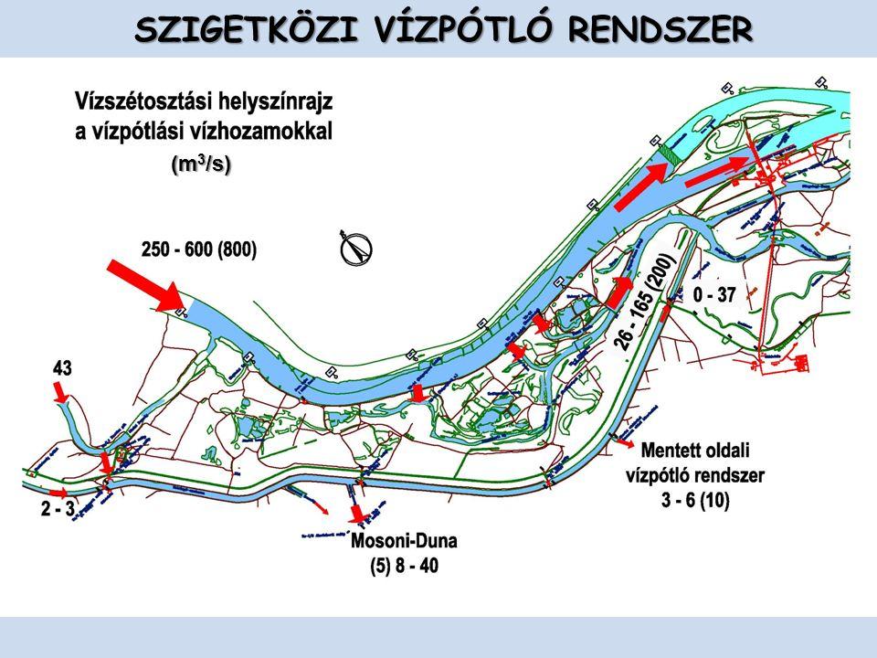 SZIGETKÖZI VÍZPÓTLÓ RENDSZER (m 3 /s)