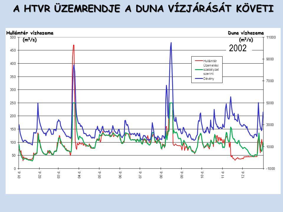 2002 A HTVR ÜZEMRENDJE A DUNA VÍZJÁRÁSÁT KÖVETI Duna vízhozama (m 3 /s) Hullámtér vízhozama (m 3 /s) Üzemelési szabályzat szerint