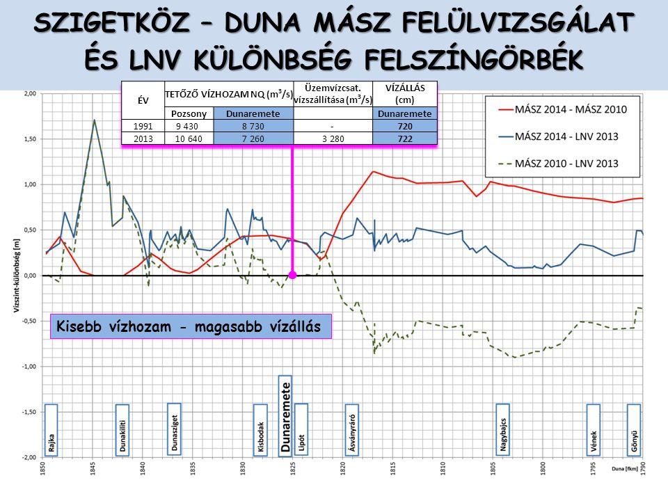 A lebegtetett hordalékot alapvetően a Dunacsúni tározó visszatartja, csak árvízkor van jelentős anyagtranszport Az Öreg-Duna medersüllyedésének okai: hajózási célú történelmi gázlókotrások, kis- és középvízi szabályozási művek építése, görgetett hordalék elmaradása, ipari kotrások (pl.