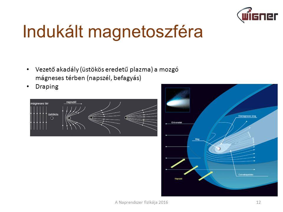 Vezető akadály – mozgó mágneses tér A Naprendszer fizikája 201611 Mi történik, ha egy végtelen huzalt mozgó térbe helyezünk.