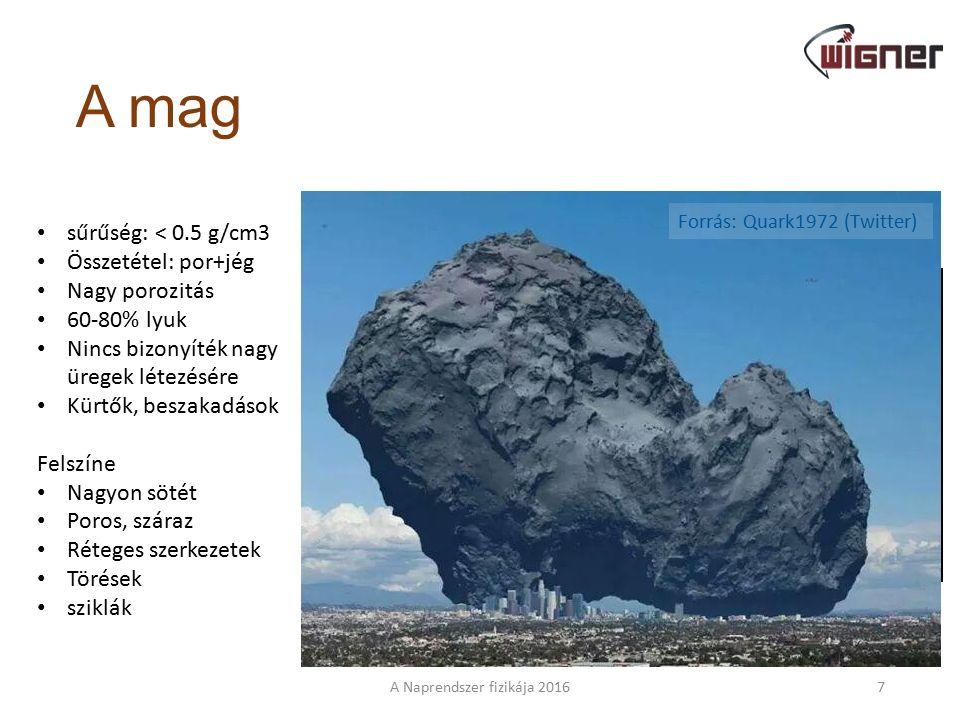 A mag A Naprendszer fizikája 20167 sűrűség: < 0.5 g/cm3 Összetétel: por+jég Nagy porozitás 60-80% lyuk Nincs bizonyíték nagy üregek létezésére Kürtők, beszakadások Felszíne Nagyon sötét Poros, száraz Réteges szerkezetek Törések sziklák Forrás: Quark1972 (Twitter)