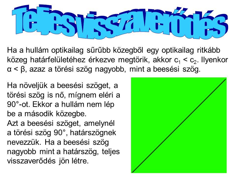 Ha a hullám optikailag sűrűbb közegből egy optikailag ritkább közeg határfelületéhez érkezve megtörik, akkor c 1 < c 2.