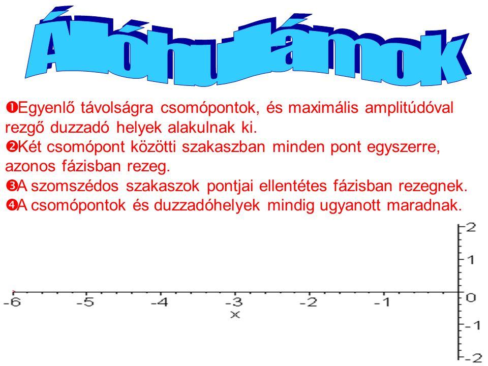  Egyenlő távolságra csomópontok, és maximális amplitúdóval rezgő duzzadó helyek alakulnak ki.