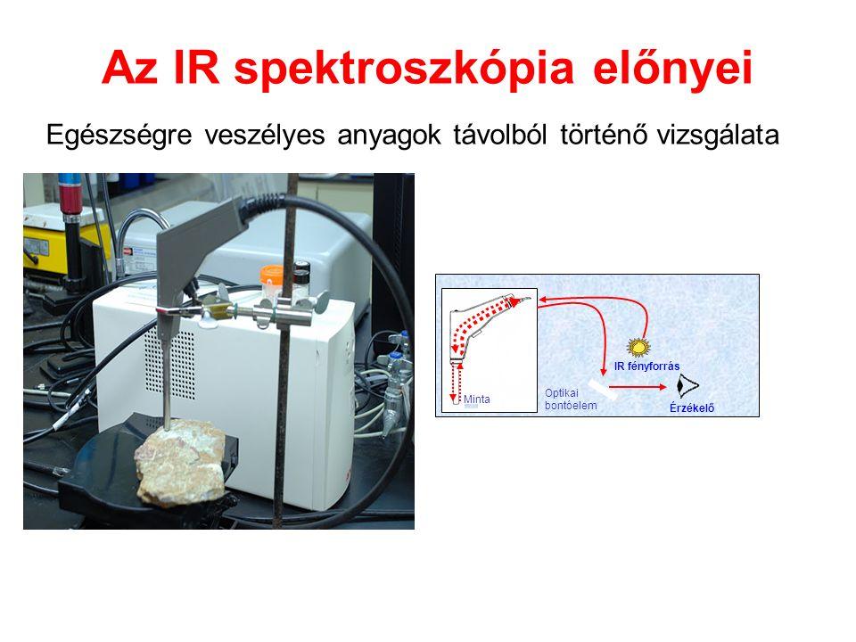 IR fényforrás Érzékelő Az IR spektroszkópia előnyei Egészségre veszélyes anyagok távolból történő vizsgálata Optikai bontóelem Minta