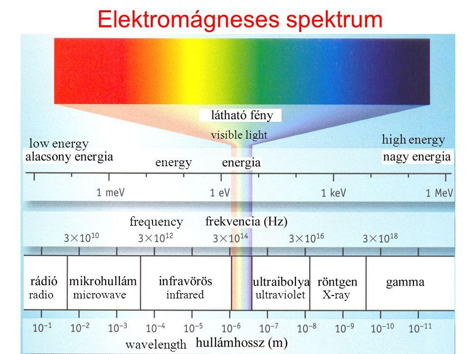 Elektromágneses spektrum ElektronátmenetekMolekuláris rezgésekMolekuláris forgások közeliközéptávoli látható IR Mikrohullám