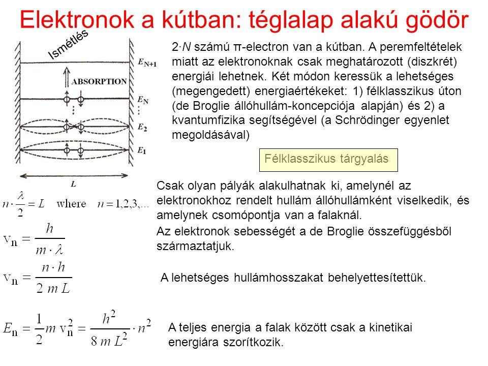Elektronok a kútban: téglalap alakú gödör 2·N számú π-electron van a kútban. A peremfeltételek miatt az elektronoknak csak meghatározott (diszkrét) en