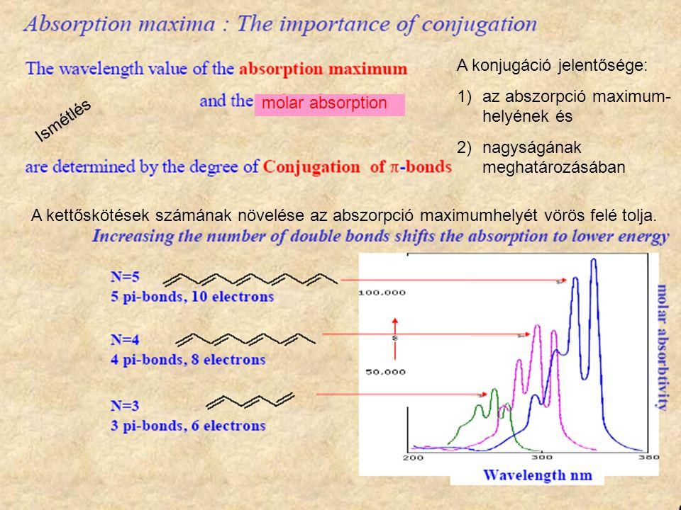 molar absorption A konjugáció jelentősége: 1)az abszorpció maximum- helyének és 2)nagyságának meghatározásában A kettőskötések számának növelése az abszorpció maximumhelyét vörös felé tolja.