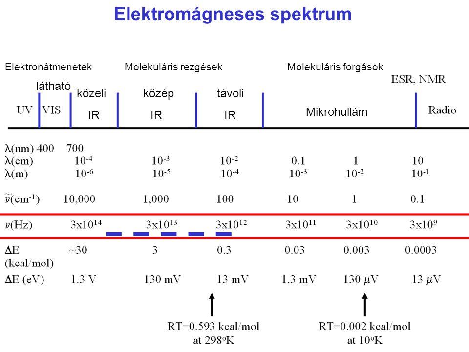 A spektroszkópia területei SpektroszkópiaHullámhosszMegfigyelt energia, kvantumátmenetek Gamma (γ) Emisszió< 0.1 nm Magátmenetekhez kapcsolt gamma-sugárzás Mössbauer0.01 – 10 nm A gamma-sugárzás visszalökődés-mentes (rezonancia)abszorpciója Röntgen (X-ray)0.01 – 10 nm Az atom belső elektronhéjairól származó röntgen-sugárzás Optikai Ultraibolya (UV)200 – 300 nm Elektronátmenetek Látható400 – 800 nm Infravörös (IR) 0.8 – 200 μmMolekularezgések Raman Mágneses és dielektromos Mikrohullám0.01 – 10 cm Molekulaforgások EPR 10 – 10 5 cm Elektronspin NMRAtommagspin Váltóáram (AC)1 cm - ∞ Molekuláris konformáció- változások Egyenáram (DC)∞