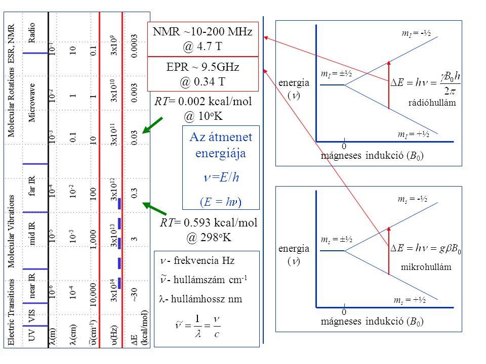 Az átmenet energiája =E/h (E = h  energia ( ) mágneses indukció (B 0 ) 0 energia ( ) mágneses indukció (B 0 ) 0 m I = ±½ m I = -½ m I = +½ m s = ±½ m s = -½ m s = +½ EPR ~ 9.5GHz @ 0.34 T NMR ~10-200 MHz @ 4.7 T RT= 0.593 kcal/mol @ 298 o K - frekvencia Hz - hullámszám cm -1 - hullámhossz nm ~ RT= 0.002 kcal/mol @ 10 o K mikrohullám rádióhullám