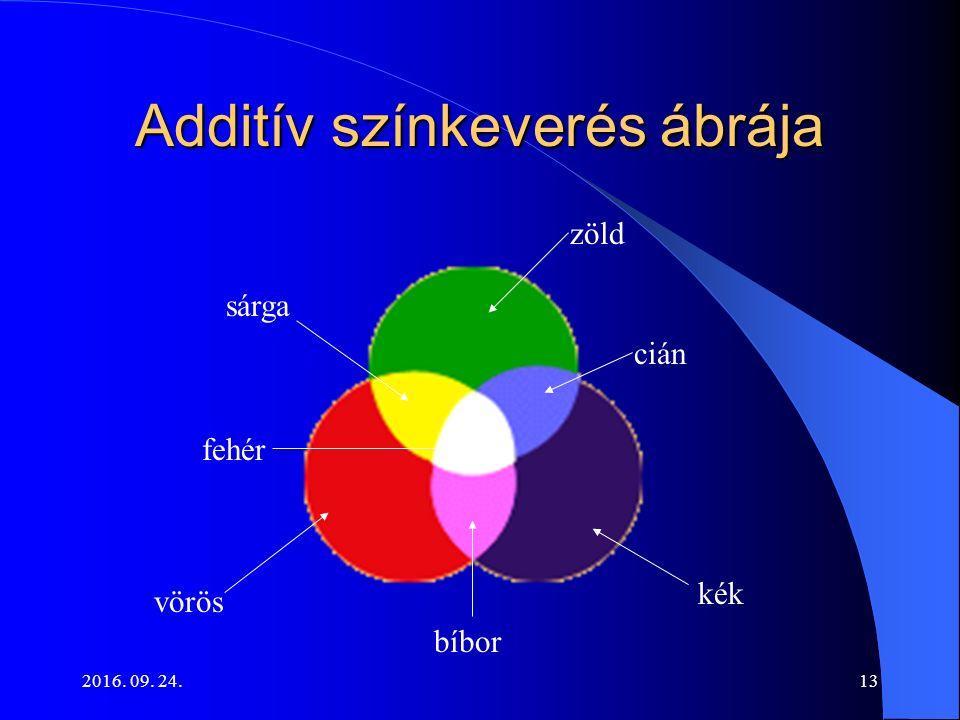 2016. 09. 24.13 Additív színkeverés ábrája zöld kék vörös fehér sárga bíbor cián